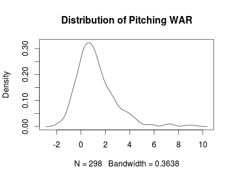 Distribution of Pitching WAR